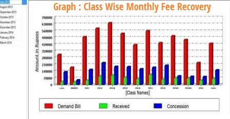 0070 grapth class wise monthly fee recovery